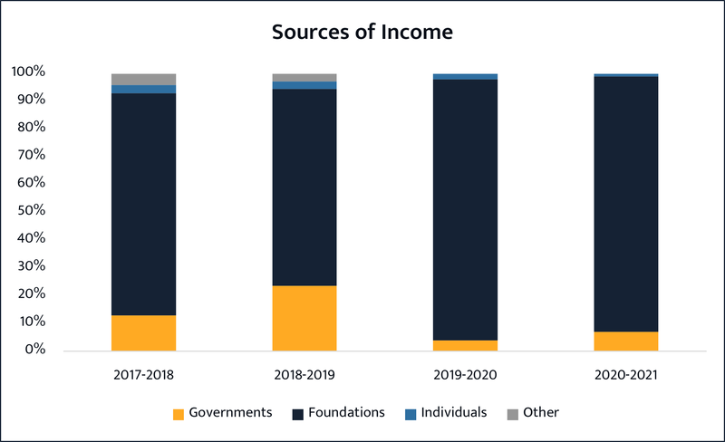 Sources of Income.png