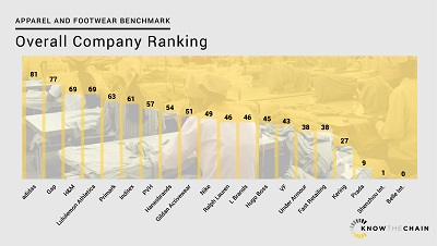 KnowTheChain apparel & footwear benchmark 2016