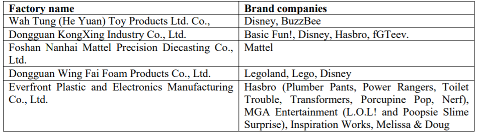 Companies in CLW investigation (Source: China Labor Watch)