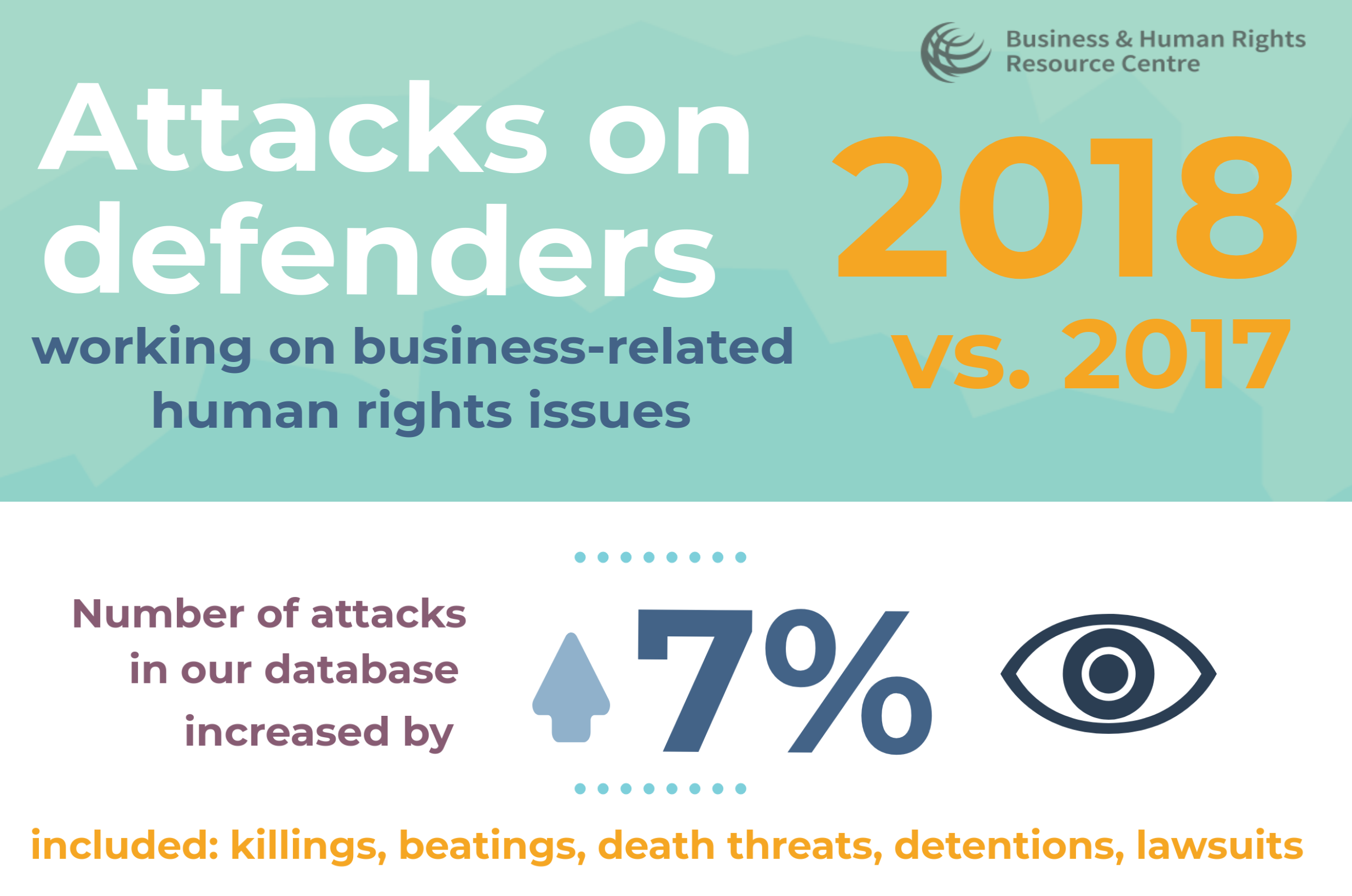 Attacks on HRDs in 2018