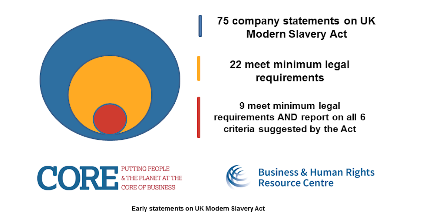 UK Modern Slavery Act: Analysis Of Early Company Statements, New Guidance  Available