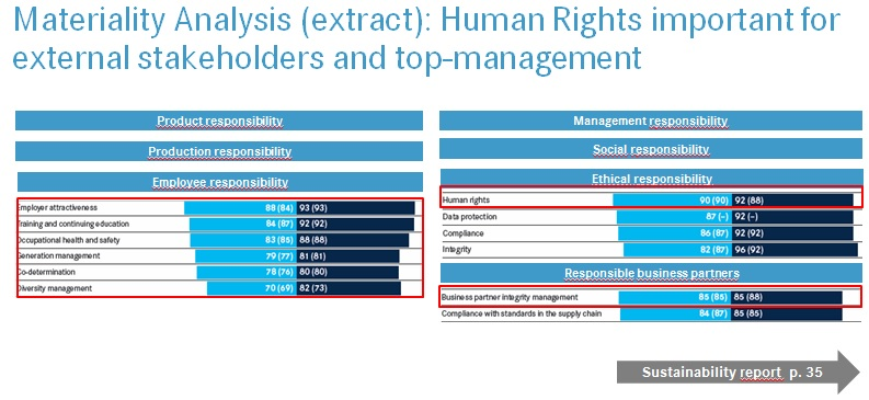 Company survey compare | Business & Human Rights Resource Centre
