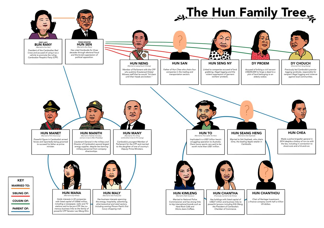 Global-Witness-Hun-family-tree