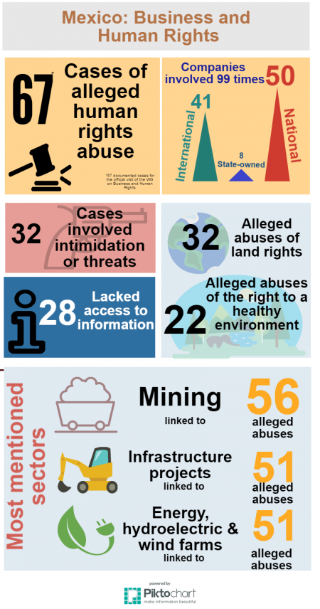 Mexico: Over 60 cases of alleged corporate abuse documented in advance of UN Working Group visit | Business & Human Rights Resource Centre