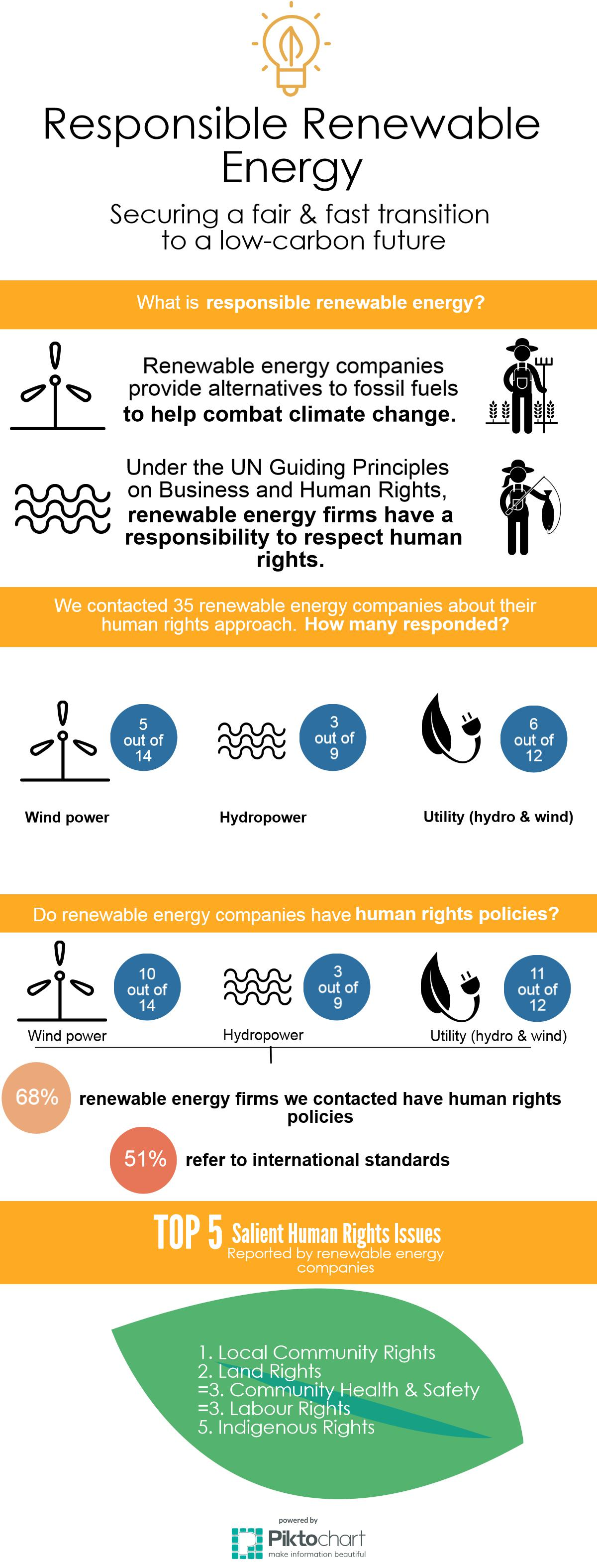 renewable energy company business plan
